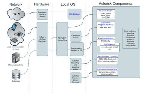 Asterisk Architecture, The Big Picture - Asterisk Project