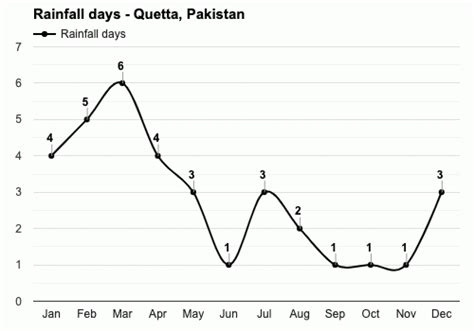 Quetta, Pakistan - Detailed climate information and