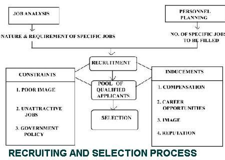 Recruiting and Selection Process MBA Project – 1000 Projects