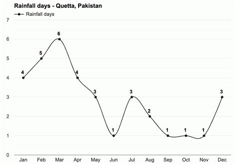 Quetta, Pakistan - December weather forecast and climate