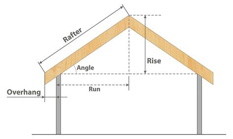 ROOF PITCH CALCULATOR | Calculate roof pitch, Pitched roof
