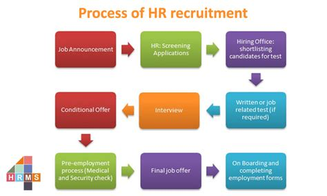 What is The Process of HR Recruitment? - 4hrms