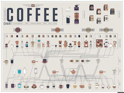 How To Make Every Kind Of Coffee (INFOGRAPHIC) | HuffPost